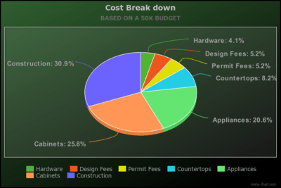 Cost break down